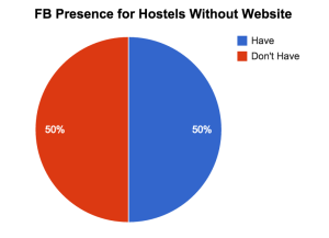FB Presence for Hostels Without Website