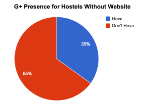 G+ Presence for Hostels Without Website