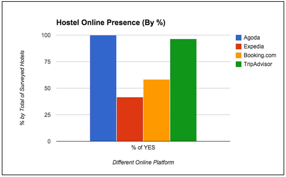 hostel-online-presence